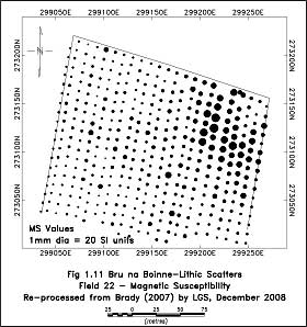 topsoil magnetic susceptibility